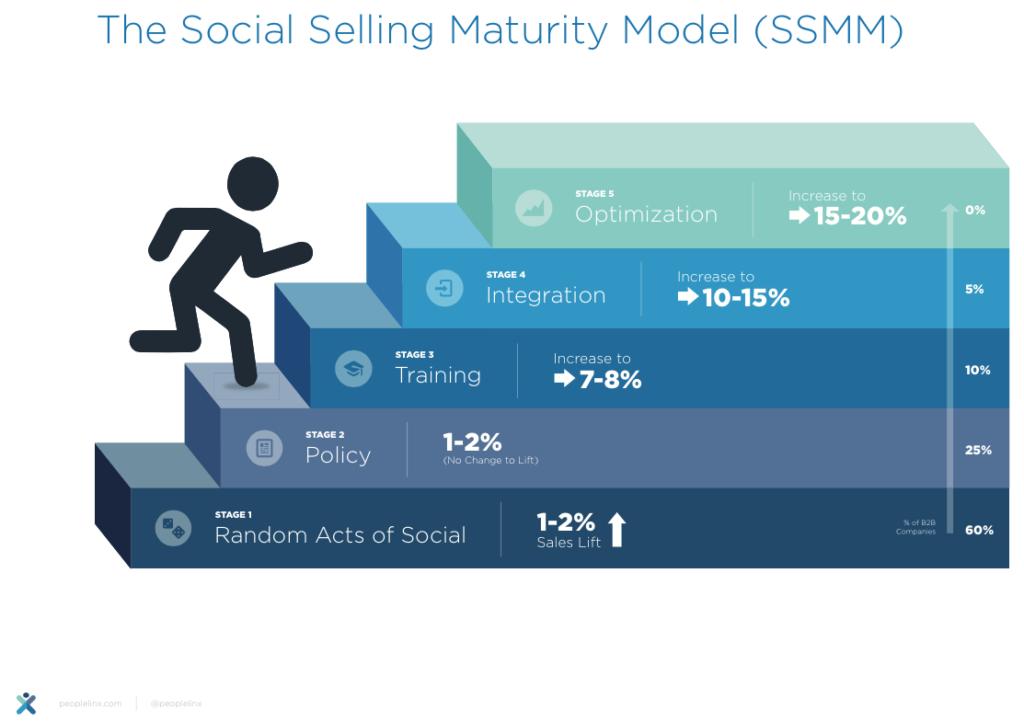 Social Selling Maturity Model (SSMM)